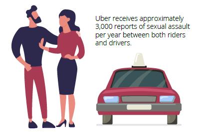 Michael Hua Uber Lyft Accident Lawyer